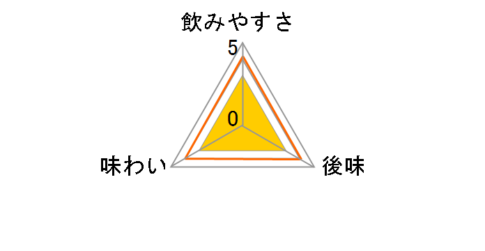 い・ろ・は・す(ILOHAS) 白桃 1555ml ×8本のユーザーレビュー