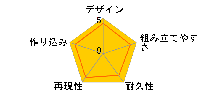 HGBD 1/144 オーガ刃-Xのユーザーレビュー