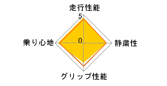 SD-7 215/55R17 94V ユーザー評価チャート