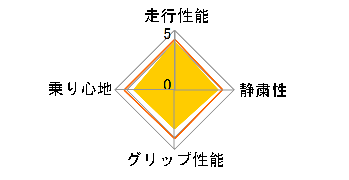 SD-7 175/65R15 84S ユーザー評価チャート