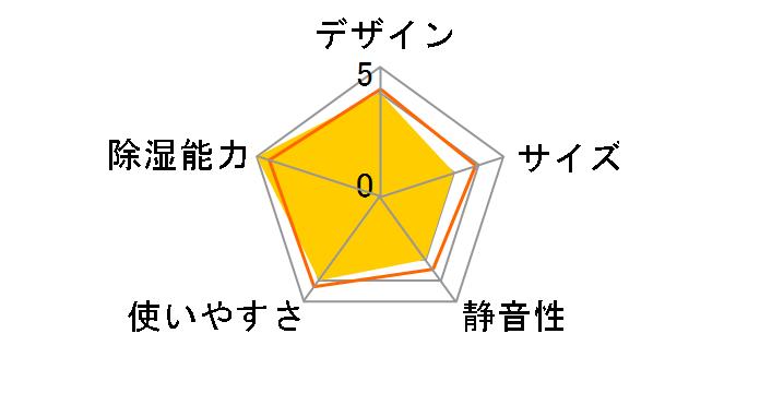 CD-H1018のユーザーレビュー