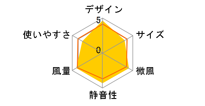 PJ-H3DGのユーザーレビュー