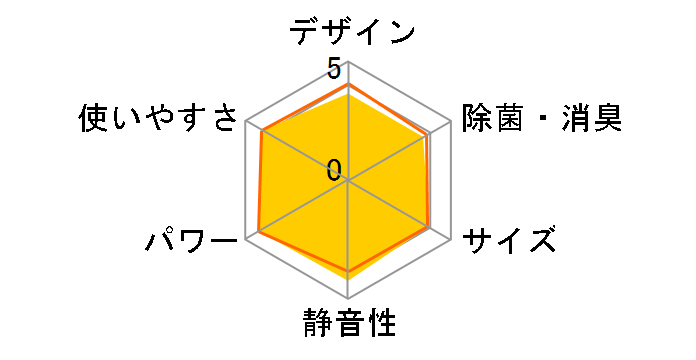 霧ヶ峰 MSZ-GV2518-W [ピュアホワイト]のユーザーレビュー