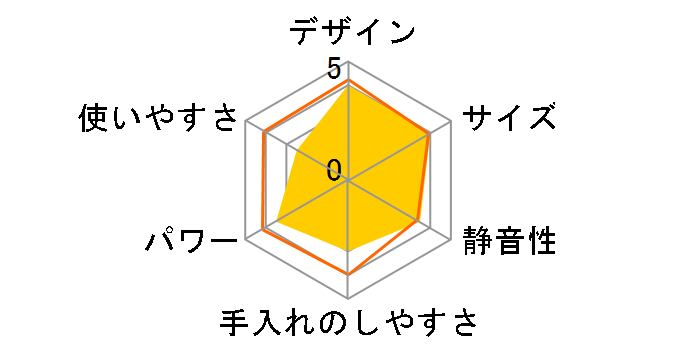 マイボトルブレンダー VBL-50-OR [オレンジ]のユーザーレビュー