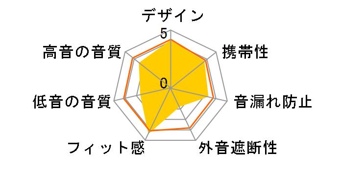 STH40D (G) [グリーン]のユーザーレビュー