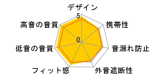 Co-Donguri Balance Φ4.4mm plug Modelのユーザーレビュー