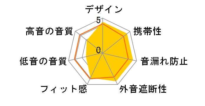 SE425-CL-Aのユーザーレビュー