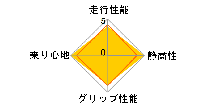 SP-9 225/55R18 98V ユーザー評価チャート
