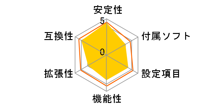 PRIME B450M-Kのユーザーレビュー