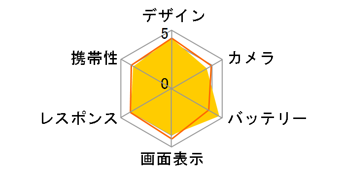 OPPO R15 Neo 3GBメモリー SIMフリー [ダイヤモンドピンク]のユーザーレビュー