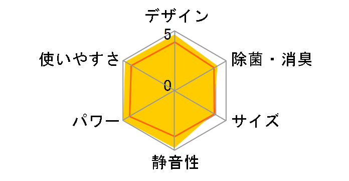 霧ヶ峰 MSZ-ZW5619S-W [ピュアホワイト]のユーザーレビュー
