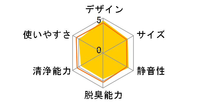 MCK55V-A [ソライロ]のユーザーレビュー