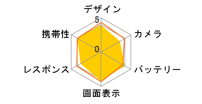 AQUOS sense2 SHV43 au [シルキーホワイト]のユーザーレビュー