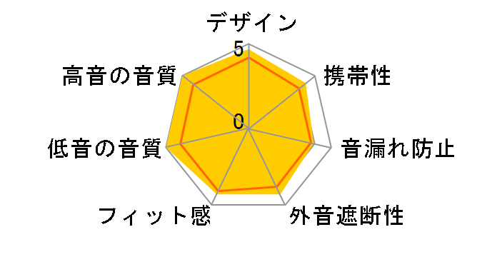 CLASS-S SOLIDEGE 01 inner SP HA-FD01SPのユーザーレビュー