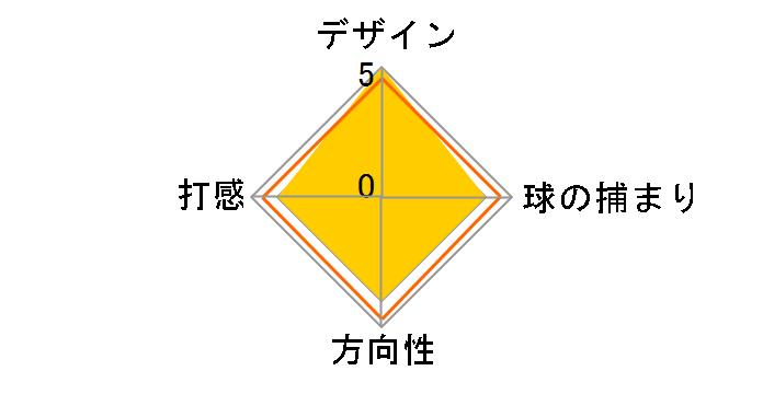 SIGMA2 TYNE 4 PP60グリップ パター [34インチ]のユーザーレビュー