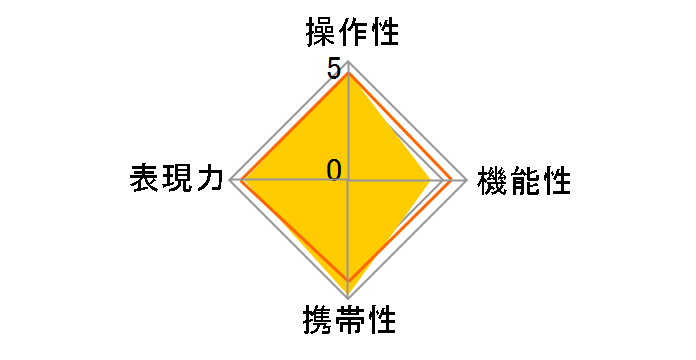 LAOWA 10-18mm F4.5-5.6 FE Zoomのユーザーレビュー