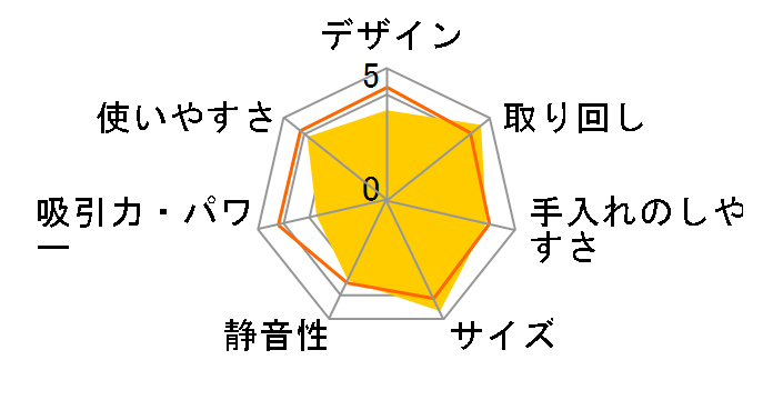 MC-SBU1F-H [グラファイトグレー]のユーザーレビュー