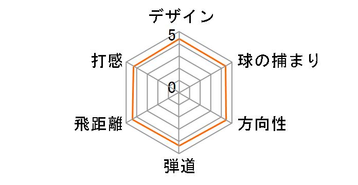 M5 ドライバー [KUROKAGE TM5 2019 フレックス:S ロフト:10.5]のユーザーレビュー