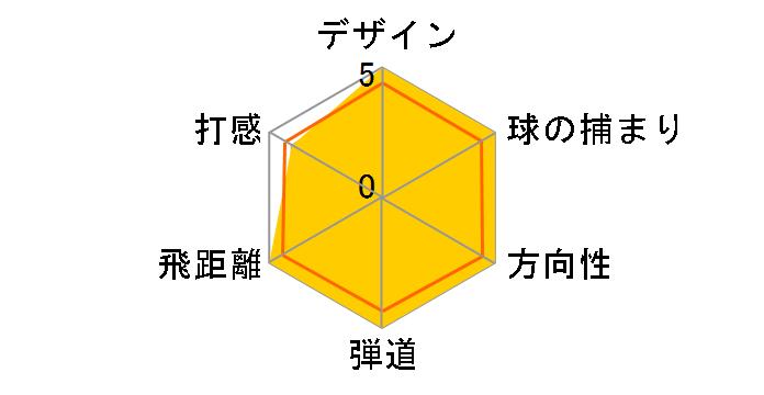 M5 TOUR ドライバー [KUROKAGE TM5 2019 フレックス:S ロフト:10.5]のユーザーレビュー