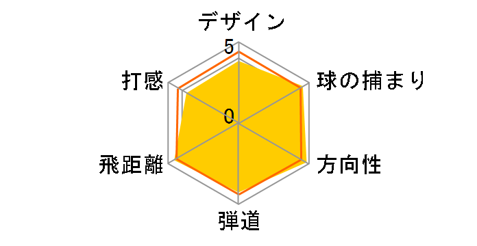 M6 ドライバー [FUBUKI TM5 2019 フレックス:S ロフト:10.5]のユーザーレビュー