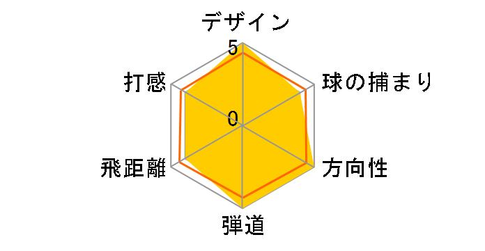 M6 ドライバー [FUBUKI TM5 2019 フレックス:SR ロフト:10.5]のユーザーレビュー