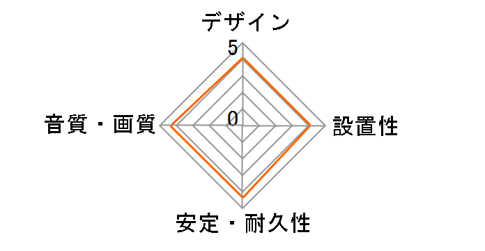 Astell&Kern PEE31 [1.2m]のユーザーレビュー