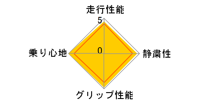 REGNO GR-XII 185/60R15 84H ユーザー評価チャート