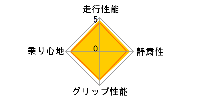 REGNO GR-XII 195/65R15 91H ユーザー評価チャート
