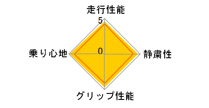 REGNO GR-XII 185/70R14 88H ユーザー評価チャート
