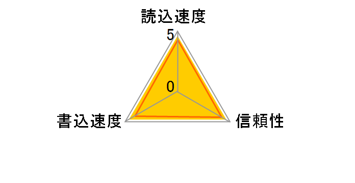 SDSDXXY-128G-GN4IN [128GB]のユーザーレビュー