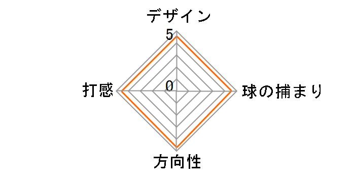 ストローク ラボ SEVEN S パター [34インチ]のユーザーレビュー