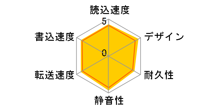 HD-PGF1.0U3-WHA [ホワイト]のユーザーレビュー