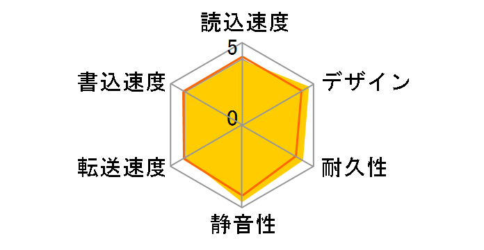 HD-PGF2.0U3-BBKA [ブラック]のユーザーレビュー
