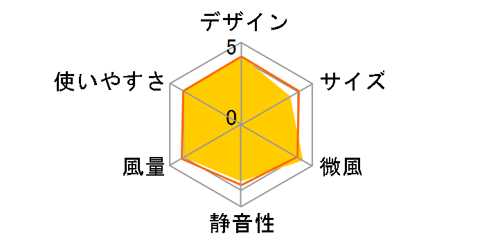 WFan DF30SS01-WH [ホワイト]のユーザーレビュー