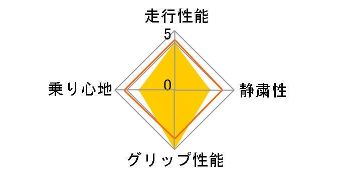 エナセーブ RV505 165/55R15 75V ユーザー評価チャート
