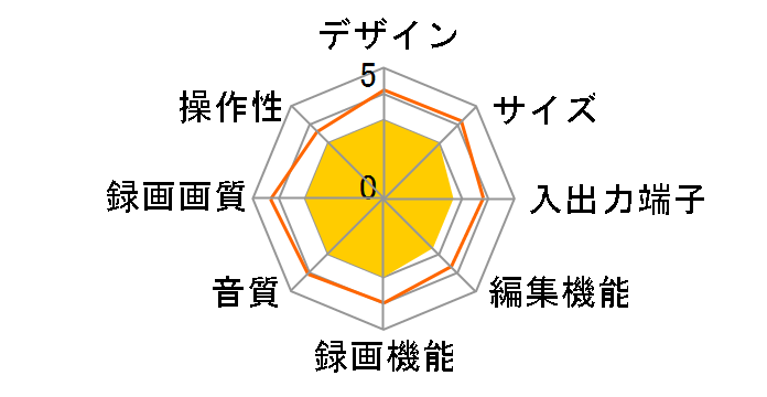おうちクラウドディーガ DMR-BCW560のユーザーレビュー