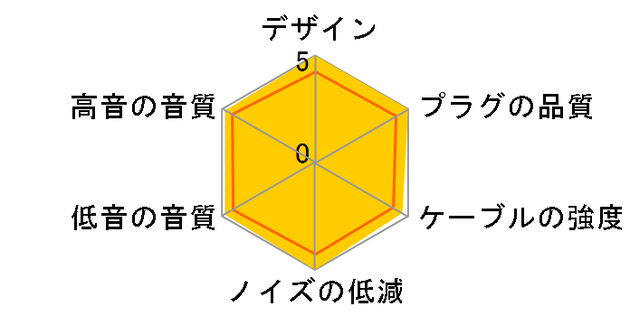 iect_05_bl4m 4.4mmバランス(5極)⇔MMCX [1.2m]のユーザーレビュー