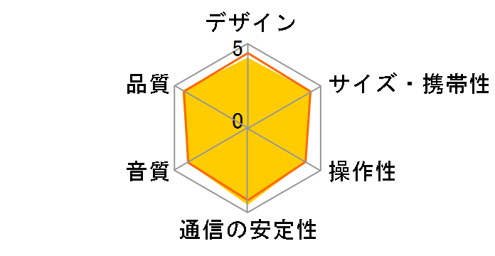 SRS-XB12 (H) [グレー]のユーザーレビュー
