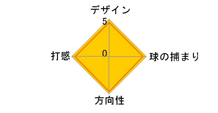 PHANTOM X 6STR パター [33インチ]のユーザーレビュー