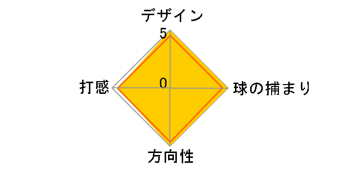 PHANTOM X 12 パター [33インチ]のユーザーレビュー