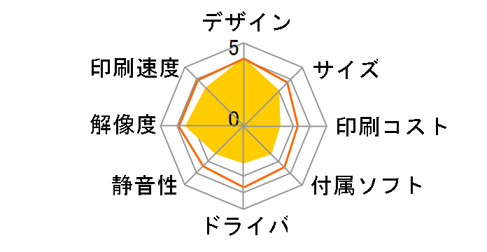 Satera MF644Cdwのユーザーレビュー