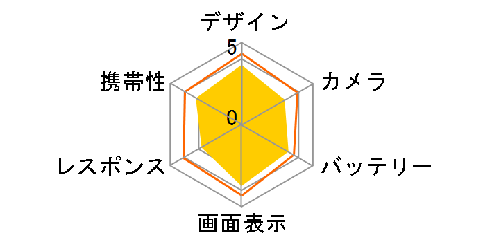 arrows U SoftBank [ホワイト]のユーザーレビュー