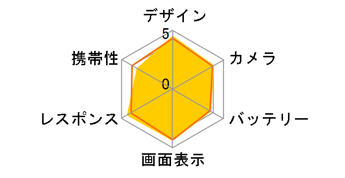 Xperia 1 SO-03L docomo [パープル]のユーザーレビュー