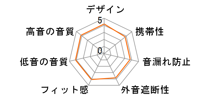 DUNU TITAN 6 [ブライトブラック]のユーザーレビュー