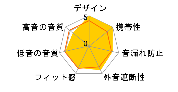 OWL-SAMU-SE03-BK [ブラック]のユーザーレビュー