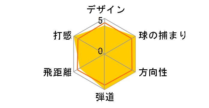 オリジナルワン ミニ ドライバー [KUROKAGE TM5 2019 フレックス:S ロフト:11.5]のユーザーレビュー