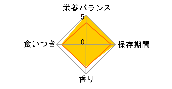 ユリナリーS/O オルファクトリー ライト ドライ 4kgのユーザーレビュー
