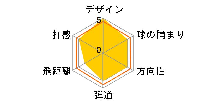 egg アイアン 4本セット [カーボン フレックス:M-37]のユーザーレビュー