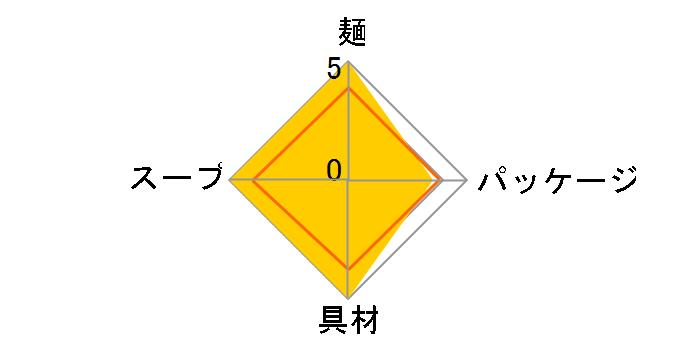 麺職人 味噌 96g ×12食のユーザーレビュー