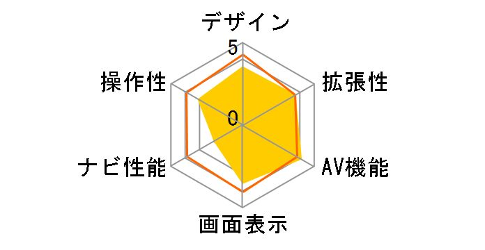 楽ナビ AVIC-RQ903のユーザーレビュー